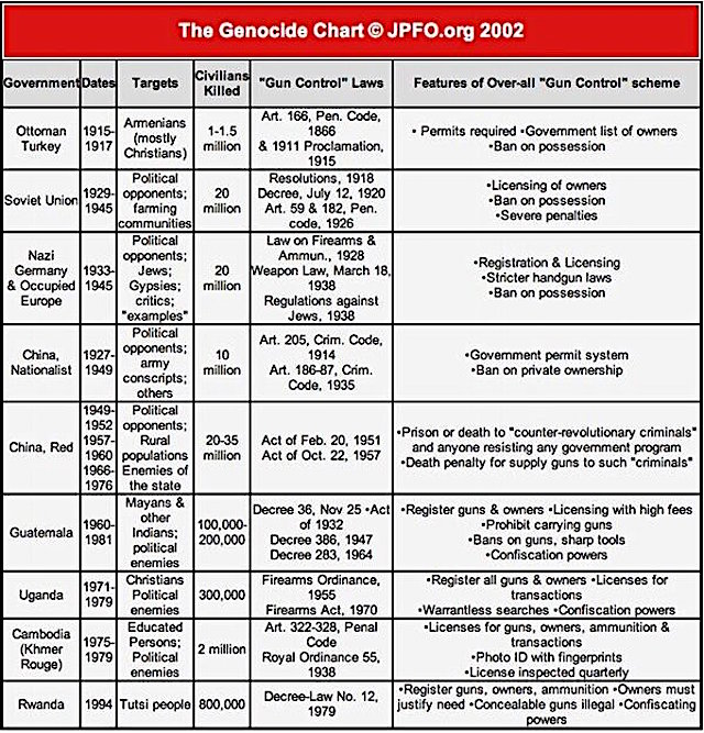 Genocide Chart 2002